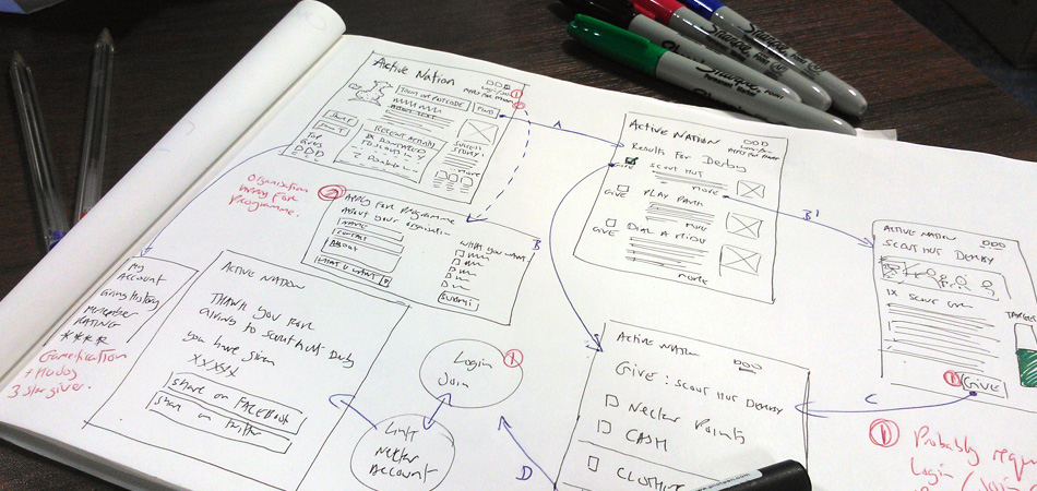 Wireframes, Personas, User journies and Prototypes